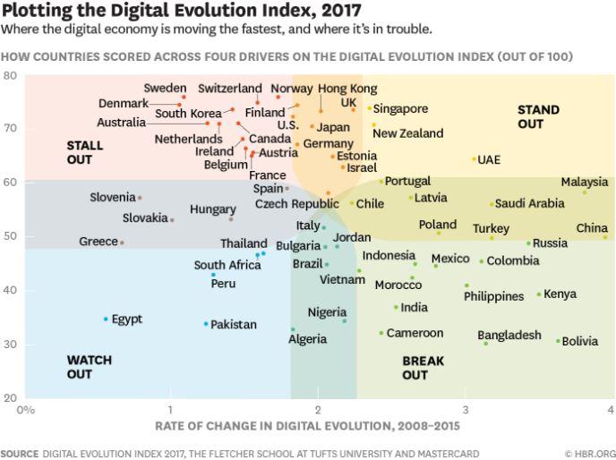 Plotting Digital Evolution Index, 2017